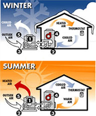 using heat pumps for cooling